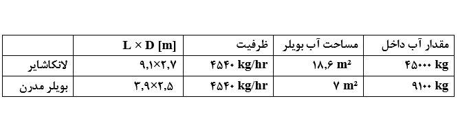 جدول آکومولاتور