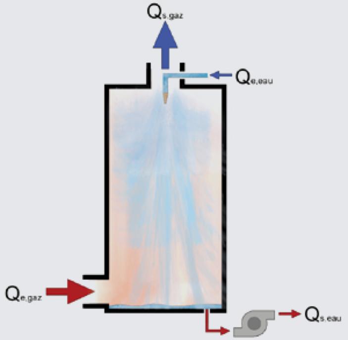 مبدل حرارتی تماس مستقیم (direct contact heat exchanger)