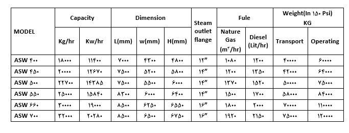 مشخصات دیگ بخار ۲ کوره
