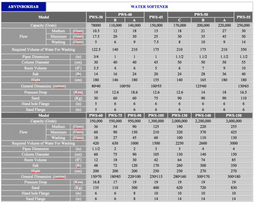 جدول سختی گیر های آروین بخار