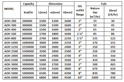 جدول مشخصات بویلر روغن داغ